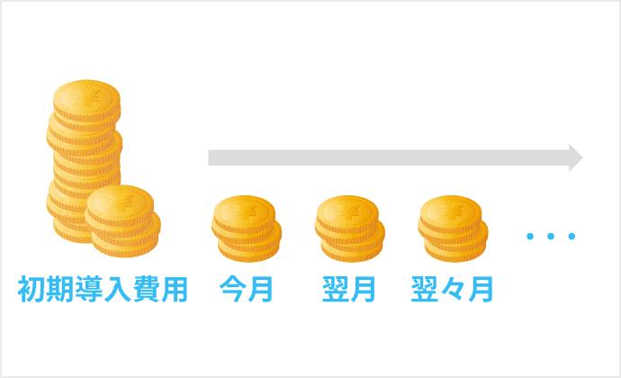 分割(割賦・リース)契約 イメージ